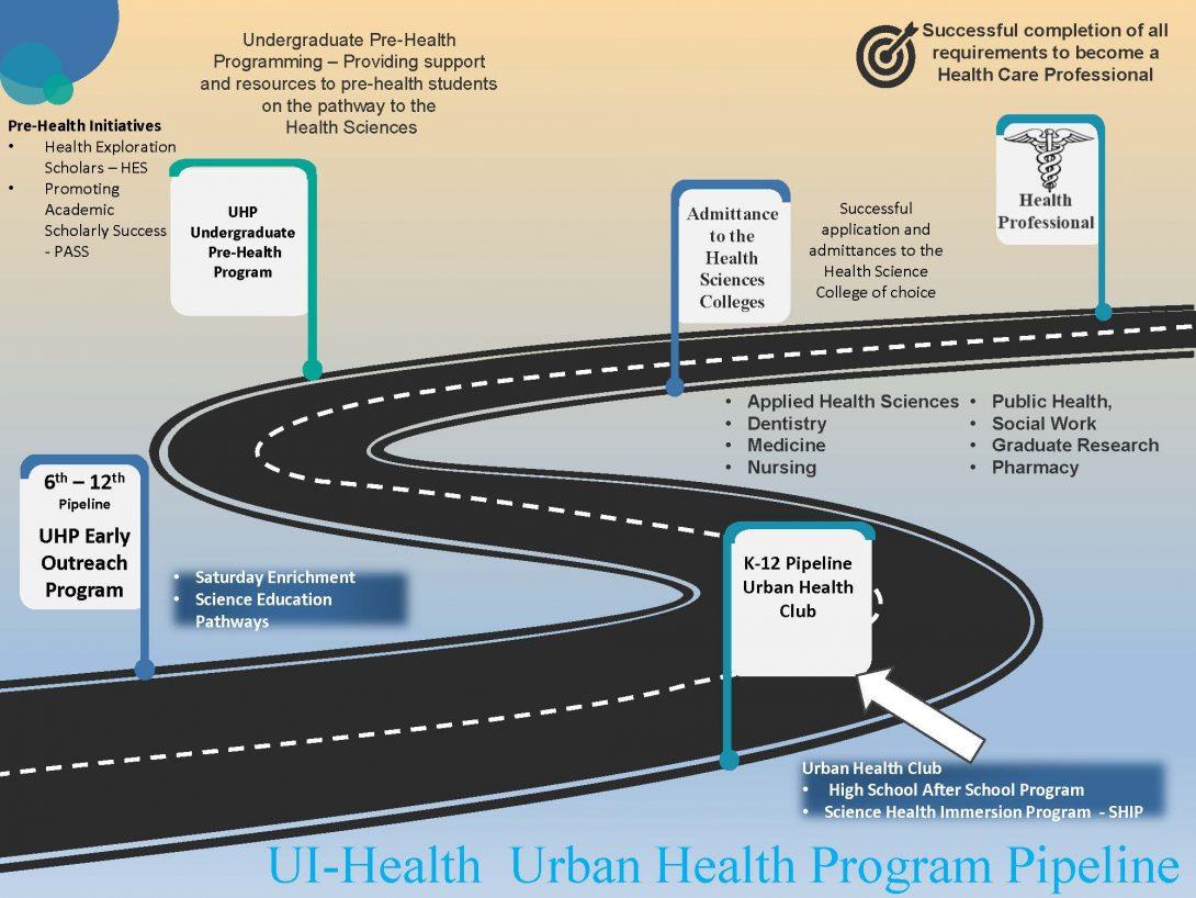 UI Health Urban Health Program